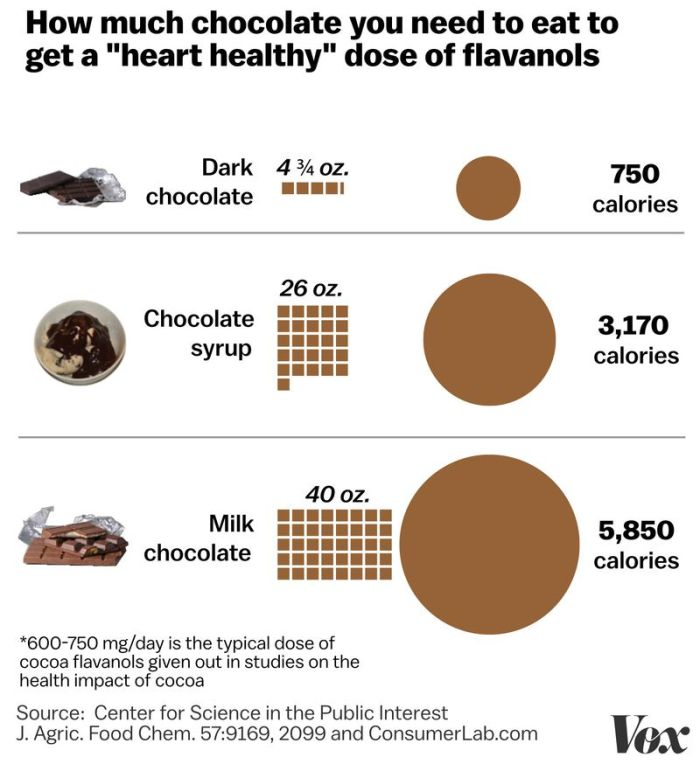 Graph of how it takes quite a lot of chocolate to get benefits from it